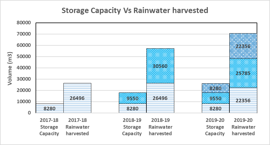 Storage capacity created and rainwater harvested in the watershed from 2017-20.